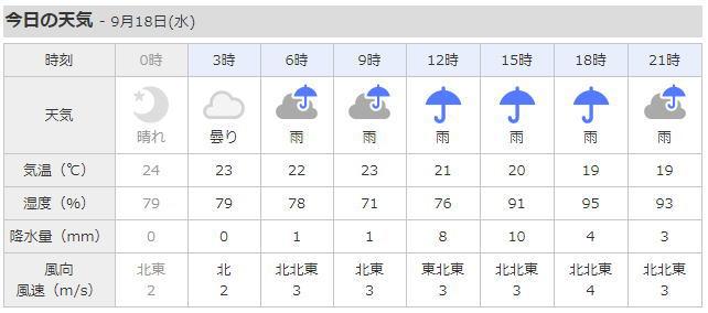 天気予報 金沢区 10日間